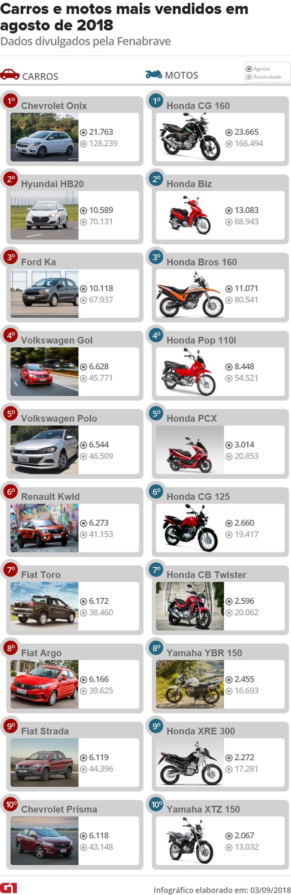 Veja 10 carros e 10 motos mais vendidos em agosto de 2018 — Foto: Fotos: Marcelo Brandt, André Paixão/G1 e divulgação