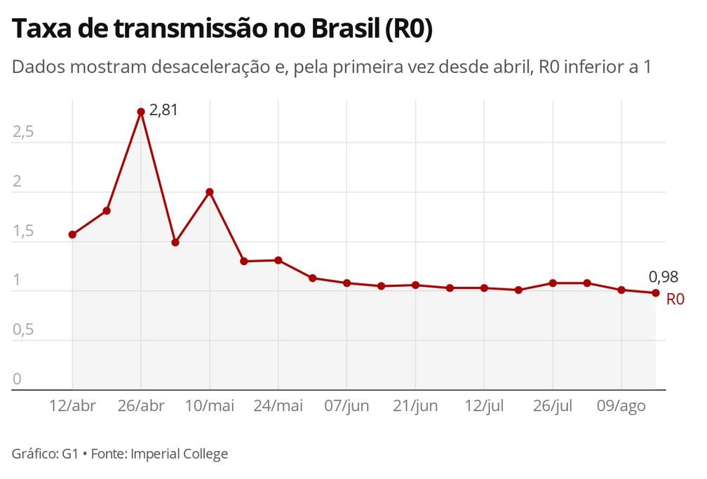 Taxa de transmissão no Brasil (R0) — Foto: G1