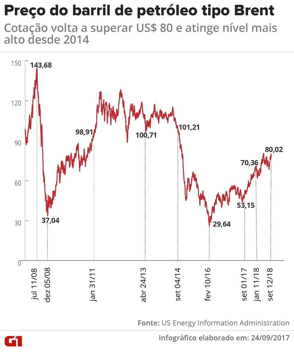 Preço do barril de petróleo tipo Brent — Foto: Karina Almeida/G1