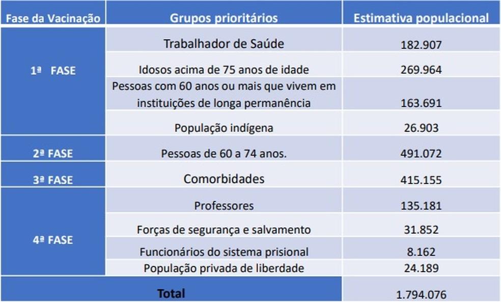 Plano de vacinação contra Covid-19 no Ceará deve imunizar 1,79 milhão de pessoas — Foto: Governo do Estado do Ceará/Reprodução
