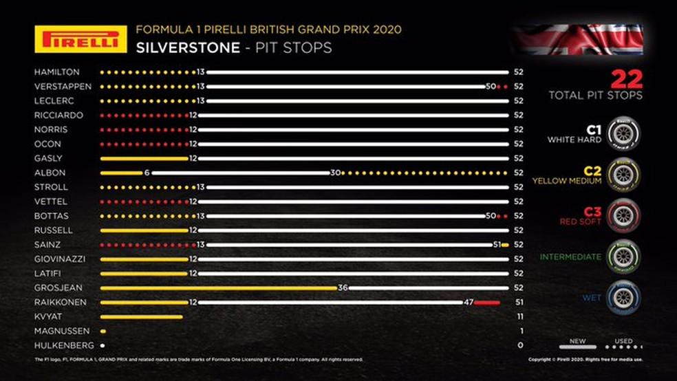 Pneus usados no GP da Inglaterra de 2020 — Foto: Reprodução