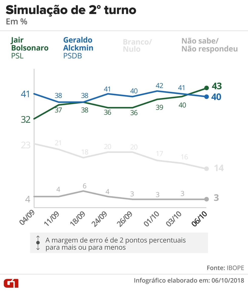 Pesquisa Ibope - 6 de outubro - Bolsonaro x Alckmin — Foto: Arte/G1