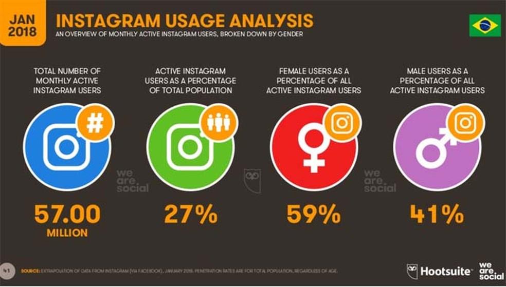 Por aqui, 59% dos usuários do Instagram é do sexo feminino (Foto: Divulgação/ We Are Social)