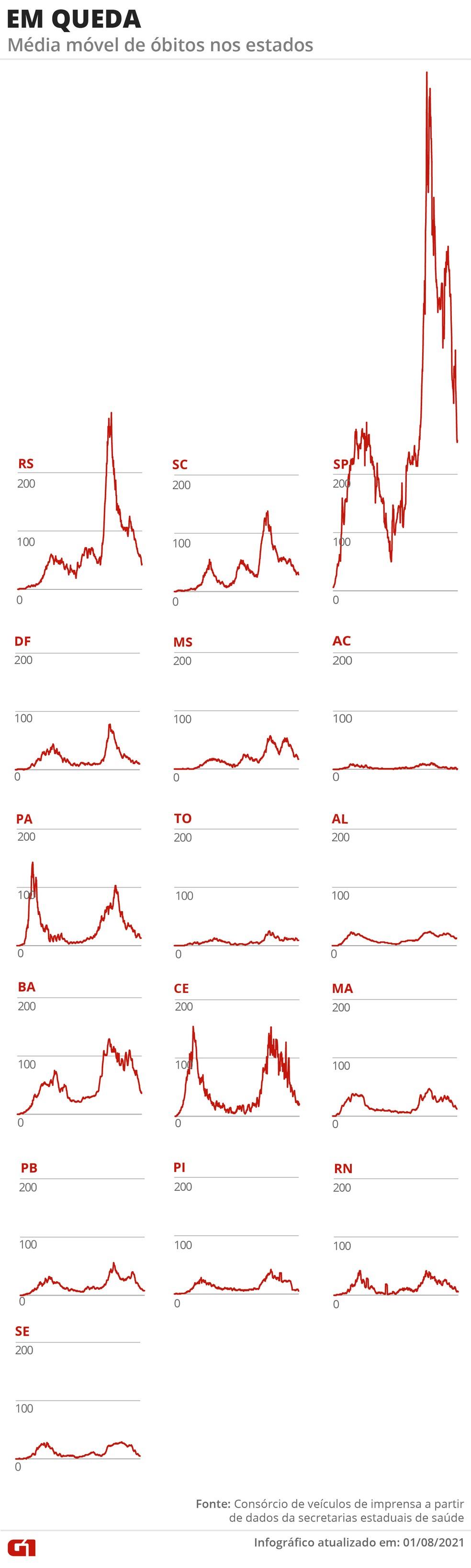 Estados com tendência de queda — Foto: Arte G1