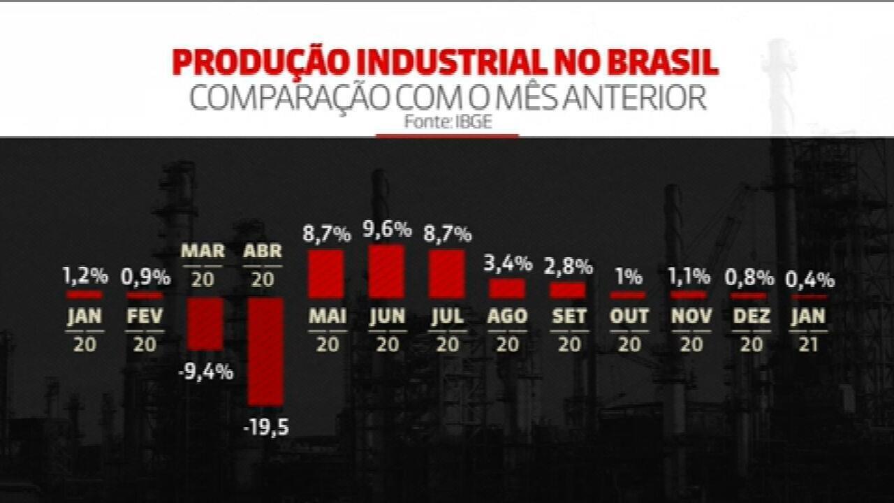 IBGE: produção industrial avança pelo 9º mês seguido
