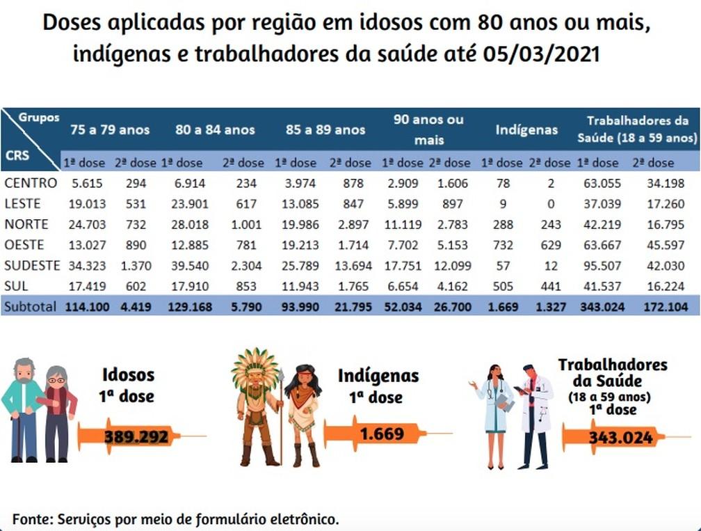Balanço da vacinação em SP até sexta-feira (5), divulgado pela Prefeitura de São Paulo.  — Foto: Reprodução