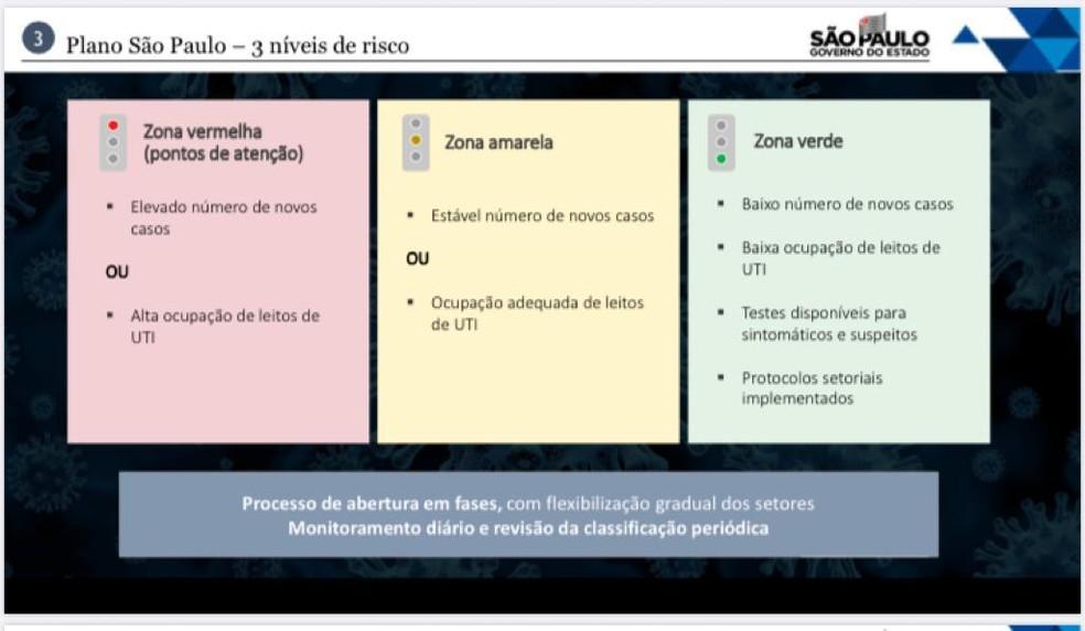Classificações por cores vão agrupar cidades e regiões de acordo com as zonas acima em São Paulo — Foto: Reprodução/Divulgação/Governo de São Paulo