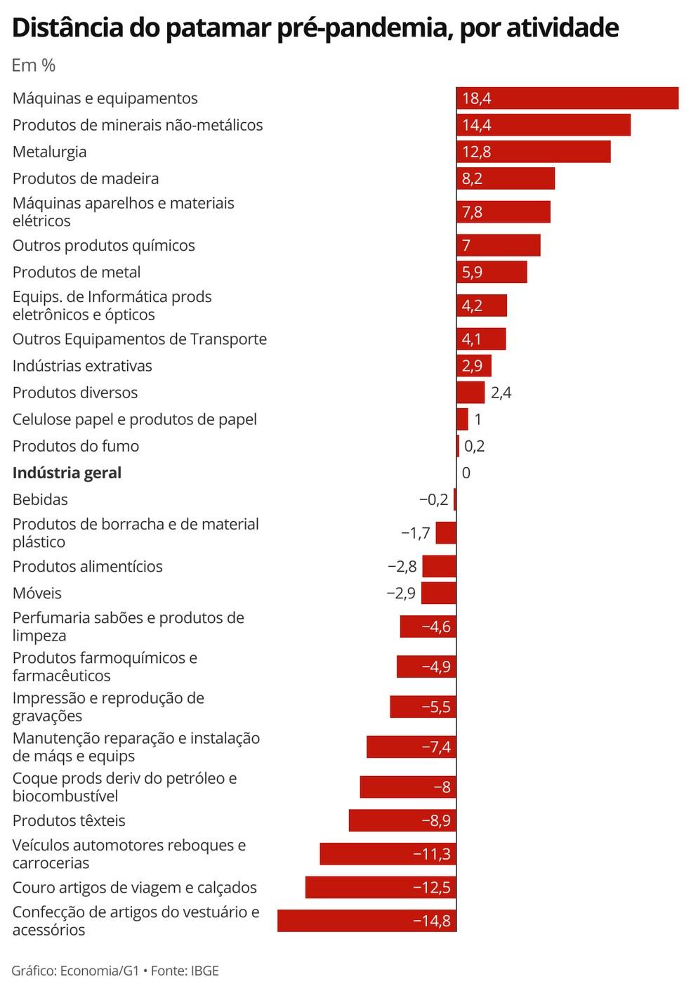 Metade das atividades industriais retomaram o patamar pré-pandemia em maio — Foto: Economia/G1