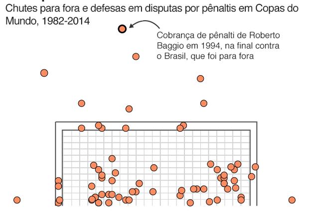 """Gráfico mostra onde pênaltis são """"perdidos"""", com quase nenhum goleiro defendendo na parte de cima do gol (Foto: BBC News Brasil)"""