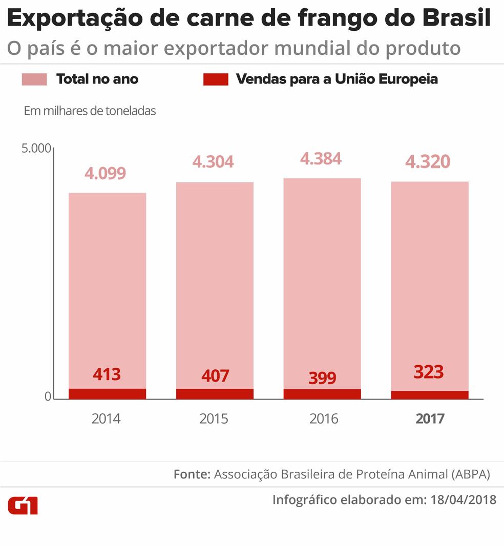 Exportação de carne de frango do Brasil (Foto: Infografia: Juliane Monteiro/G1)