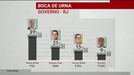 Ibope divulga pesquisa de boca de urna para o governo do Rio de Janeiro