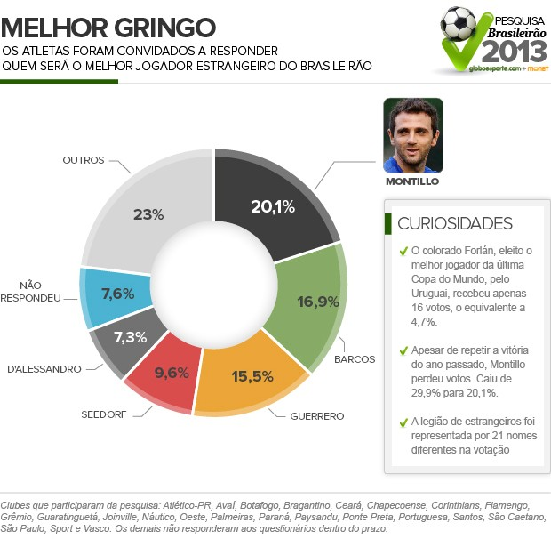 Gringo_Censo (Foto: Infoesporte)