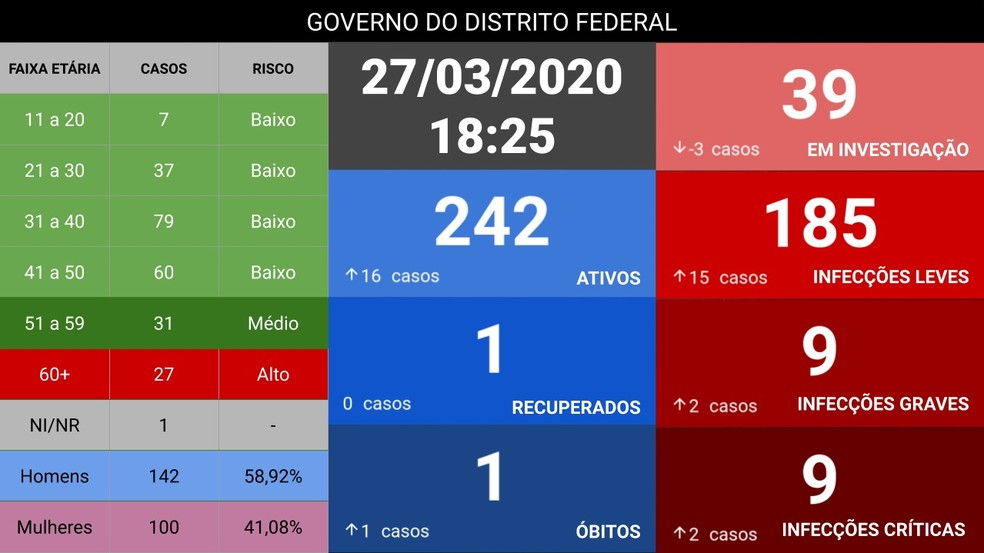 Governo do Distrito Federal publicou quadro que revela 1ª morte por Covid-19 em Brasília, nesta sexta-feira (27) — Foto: GDF/ Reprodução