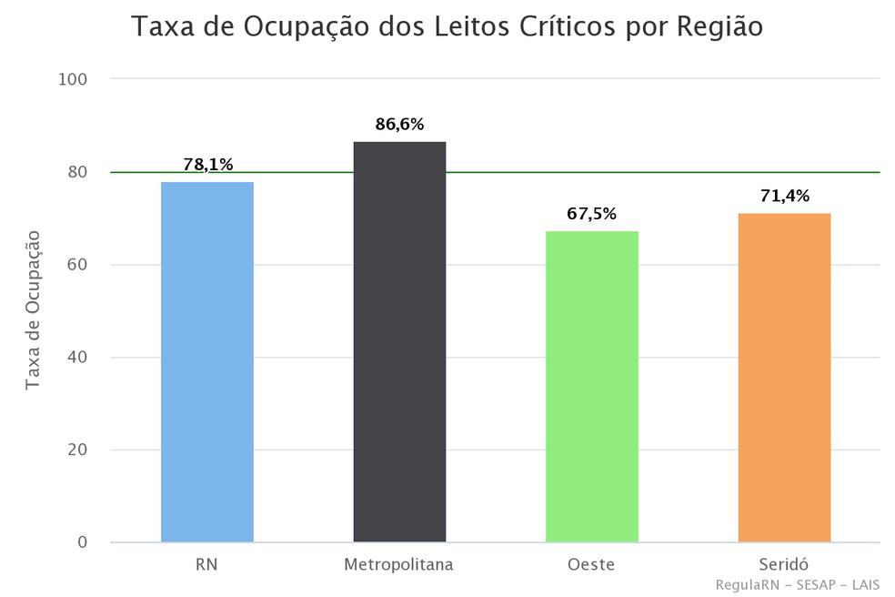 Taxa de ocupação de leitos críticos no RN — Foto: Divulgação