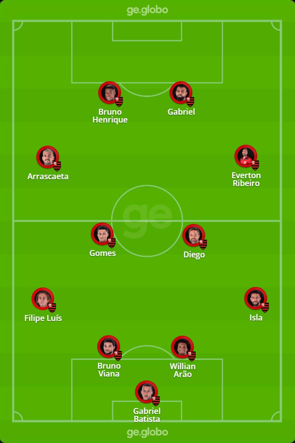 Provável escalação do Flamengo para enfrentar o Unión La Calera — Foto: ge