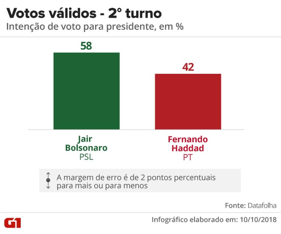 Pesquisa Datafolha - Votos válidos, segundo turno entre Jair Bolsonaro e Fernando Haddad â?? Foto: Arte/G1