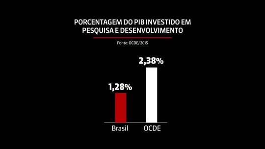 Veja como o baixo investimento em pesquisa no Brasil manda embora talentos da área