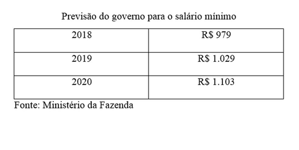 Previsão para o salário mínimo (Foto: Arte/G1)