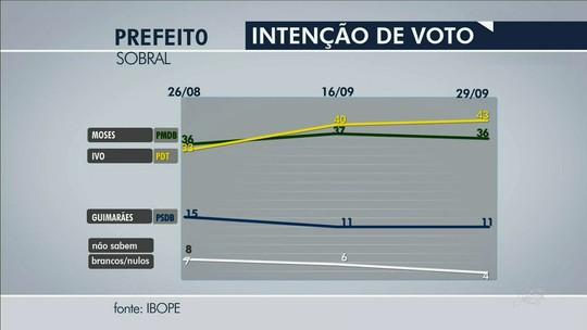Em Sobral, Ivo Gomes tem 43% e Moses Rodrigues, 36%, diz Ibope