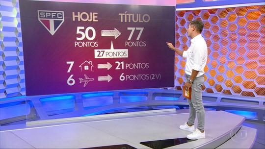 Caminho do título: veja o que o São Paulo projeta para conquistar o Brasileirão