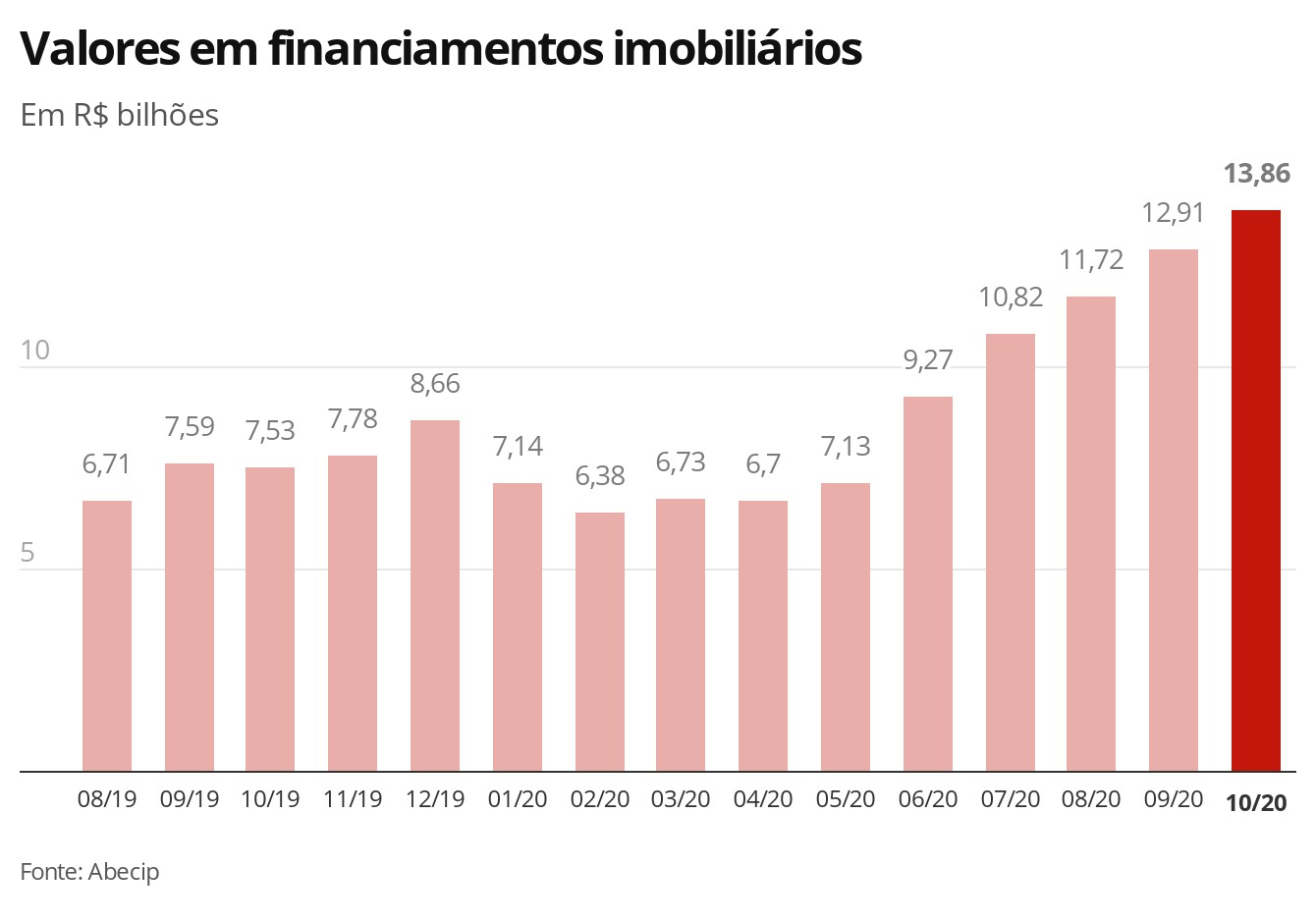Financiamento imobiliário cresce 84% em outubro e renova recorde, diz Abecip