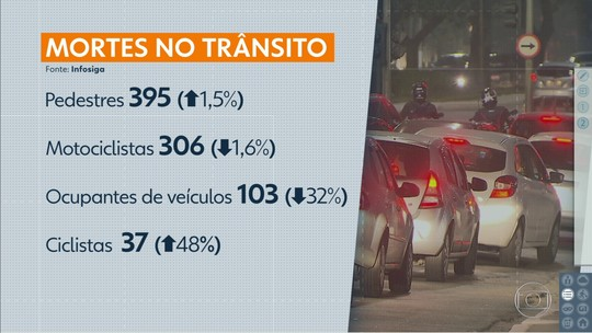 Cidade de SP registra 883 mortes no trânsito em 2017, redução de 7%; pedestres lideram o ranking de vítimas