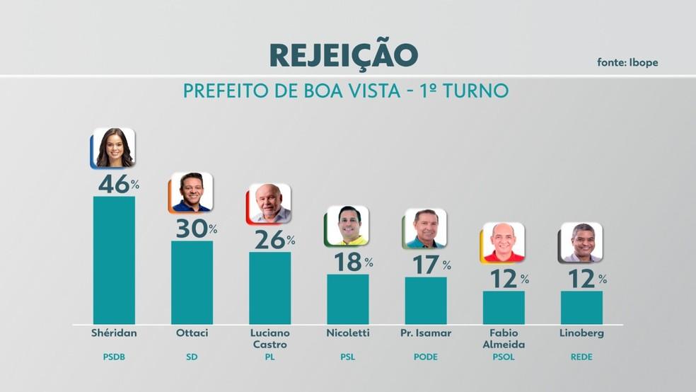 Segunda pesquisa Ibope sobre rejeição de voto nas Eleições 2020 em Boa Vista — Foto: Reprodução/Rede Amazônica