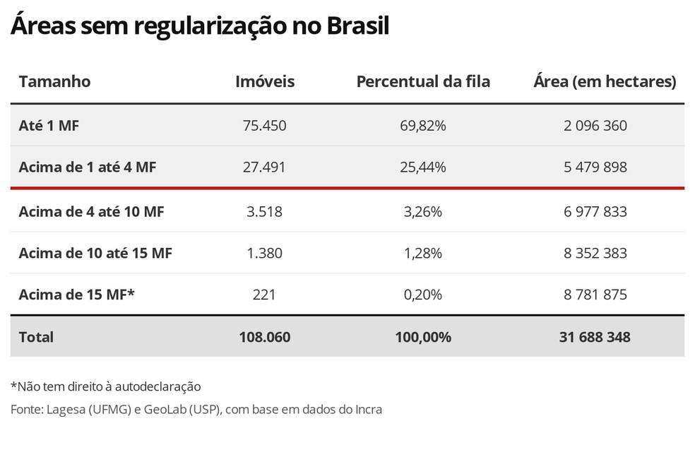 Áreas sem regularização no Brasil — Foto: G1 Agro
