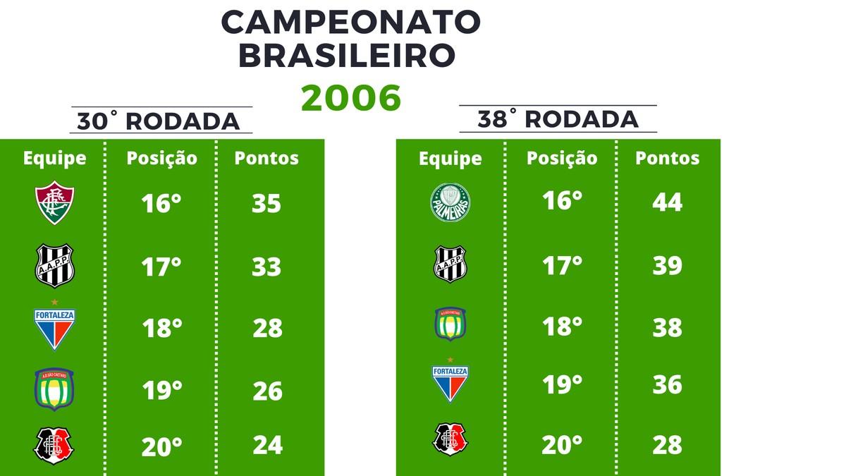 Desde 2006 Dos 52 Clubes Que Figuraram No Z 4 Na 30ª Rodada Da Serie A So 10 Conseguiram Escapar Brasileirao Serie A Ge