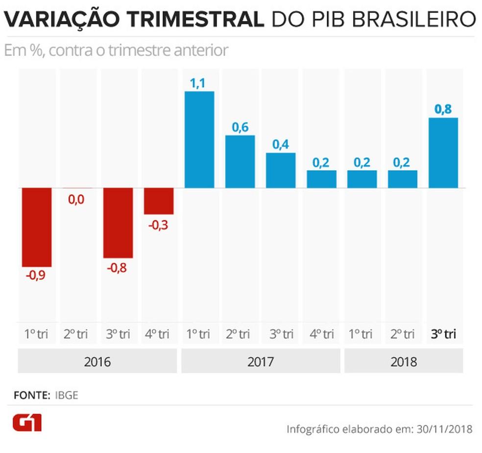 Variação do PIB trimestre contra trimestre anterior — Foto: Karina Almeida/G1