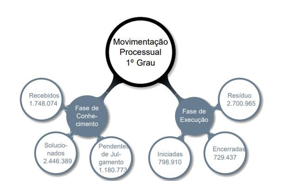 Movimentação processual no 1º Grau da Justiça do Trabalho, no período de janeiro a dezembro de 2018 — Foto: Reprodução
