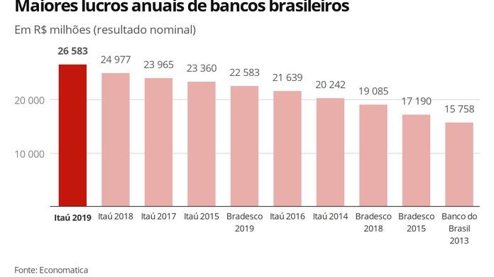 Lucro do Itaú em 2019 é o maior da história dos bancos do país | Economia |  G1