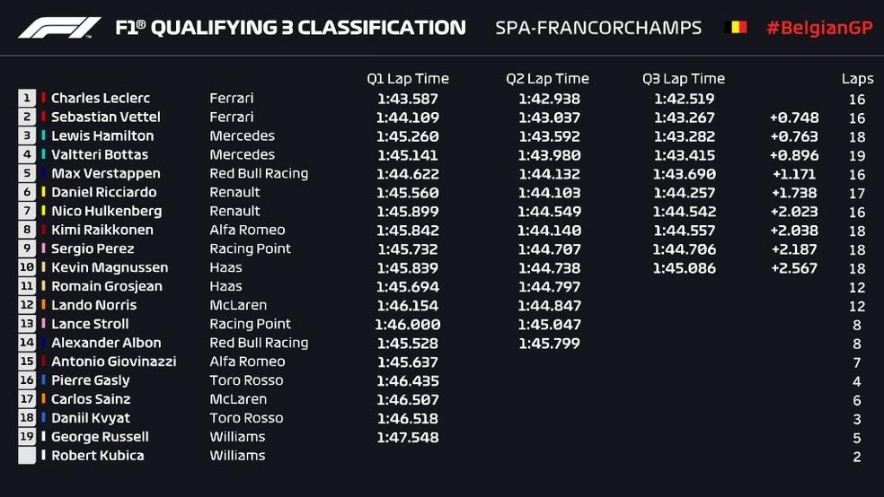 Resultado do treino classificatório em Spa-Francorchamps — Foto: Reprodução/FOM