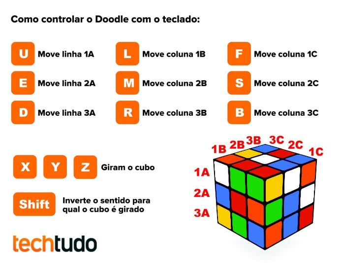 Cubo de Rubik do Doodle pode ser controlado através do teclado do computador (Foto: Arte/TechTudo) (Foto: Cubo de Rubik do Doodle pode ser controlado através do teclado do computador (Foto: Arte/TechTudo))