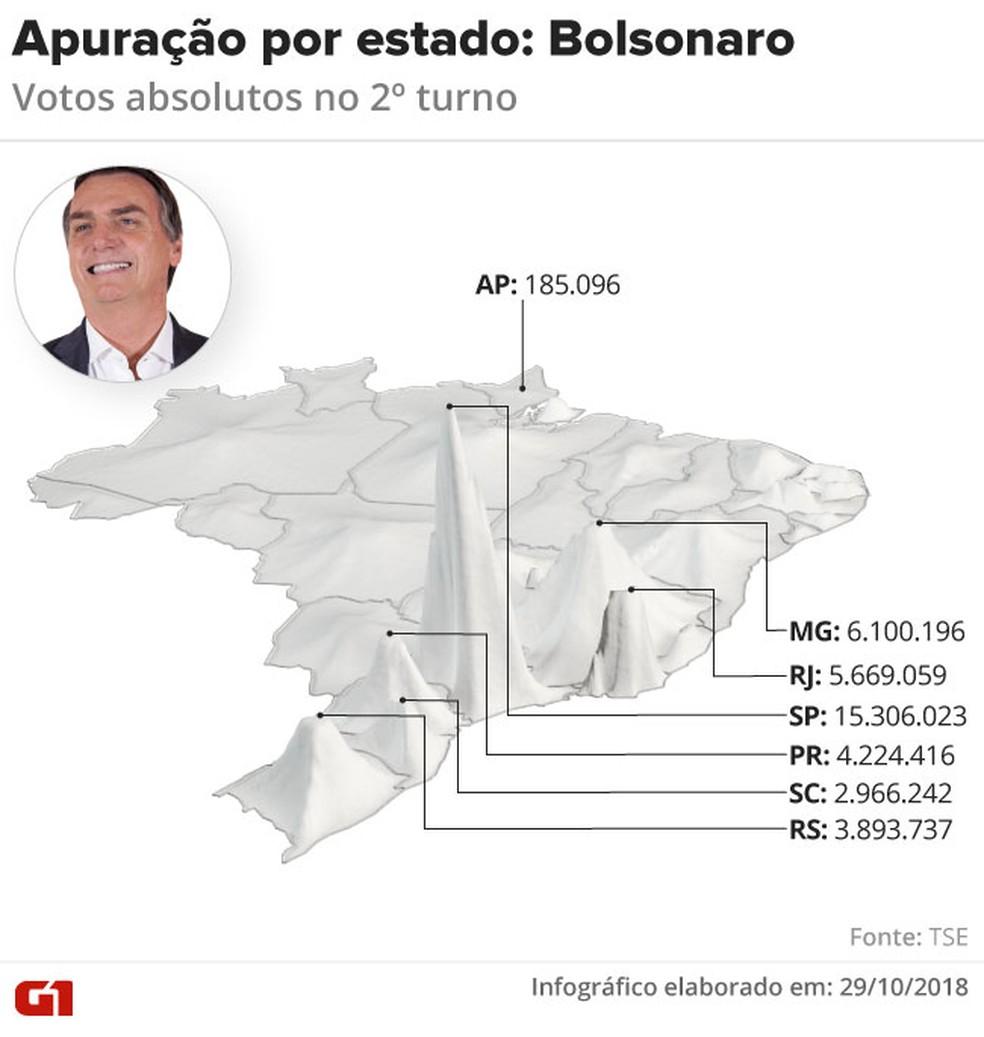 Apuração por estado: Bolsonaro — Foto: Igor Estrella/G1