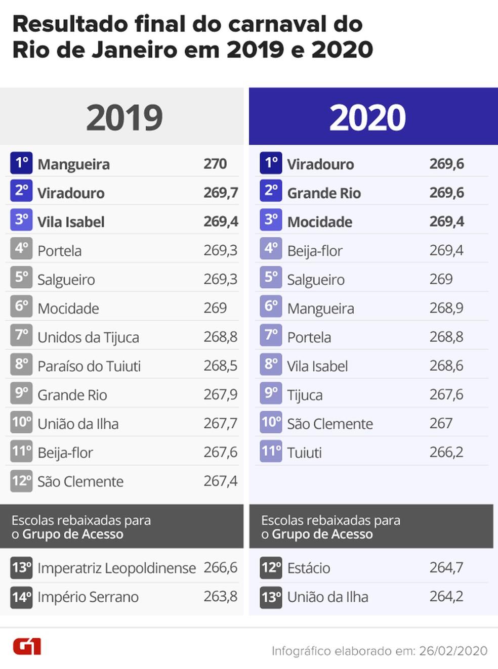 Veja o comparativo entre os resultados de 2019 e 2020 no Rio — Foto: Arte/G1