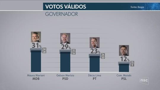 Ibope - SC, votos válidos: Mauro Mariani, 31%; Gelson Merísio, 29%; Décio Lima, 23%