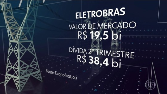 Ministério propõe privatizar a Eletrobras e prevê obter R$ 20 bi