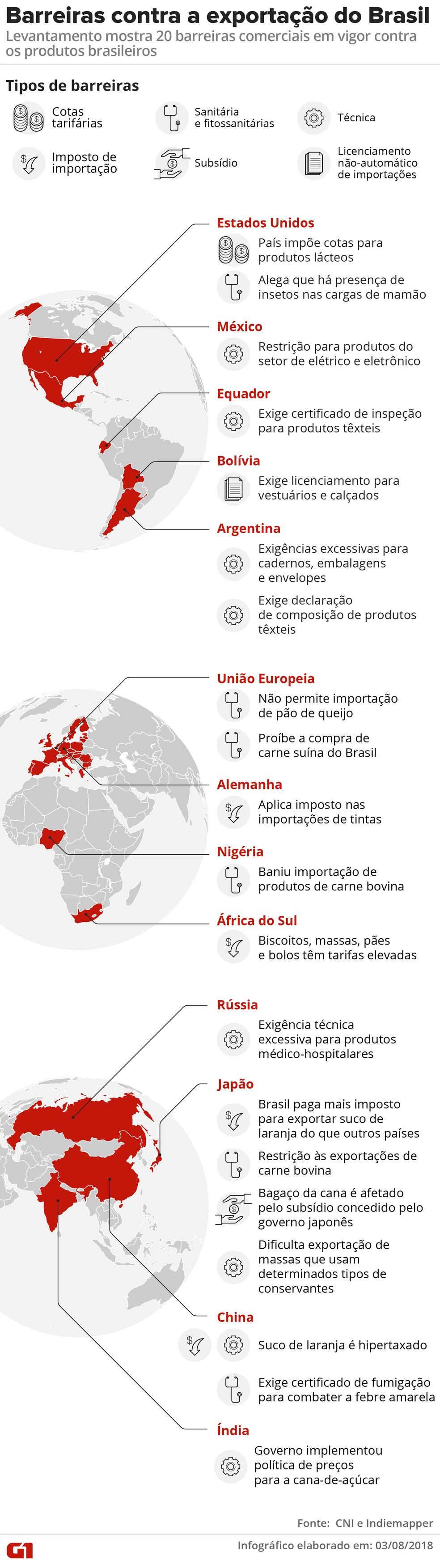 As 20 barreiras às exportações do Brasil (Foto: Infografia: Alexandre Mauro/G1)