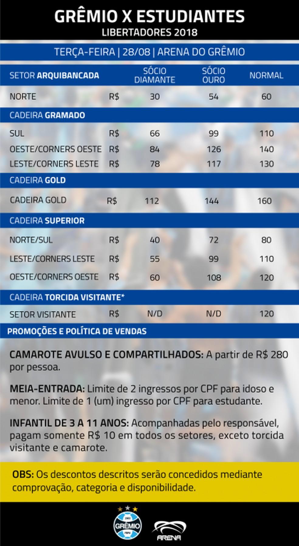 Tabela de preços dos ingressos para Grêmio e Estudiantes (Foto: Grêmio/DVG)
