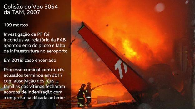 Colisão do Voo 3054 da TAM (Foto: AFP/GETTY/BBC)
