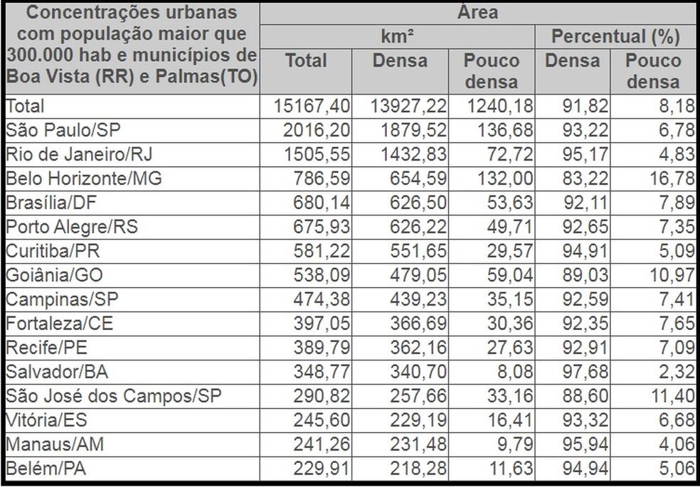 Ranking mostra Fortaleza em 9º lugar do ranking de concentração urbana (Foto: IBGE)