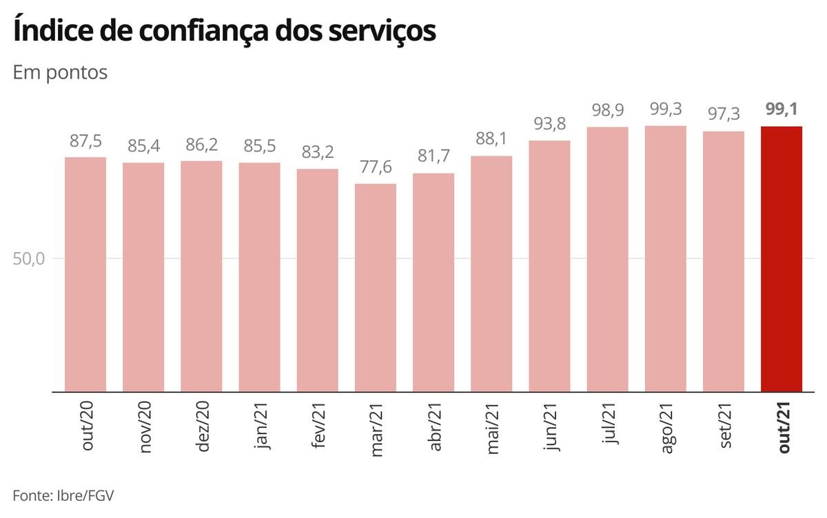 Confiança dos serviços volta a crescer em outubro; no comércio, indicador tem estabilidade
