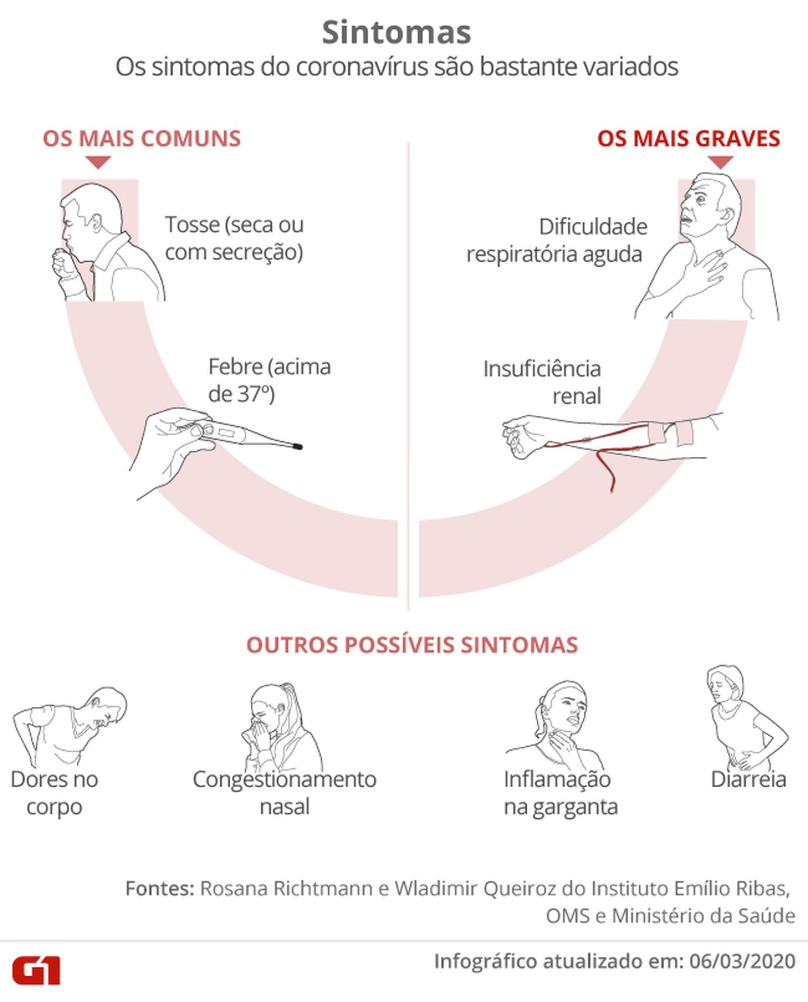 Casos de coronavírus no Rio Grande do Sul em 5 de abril