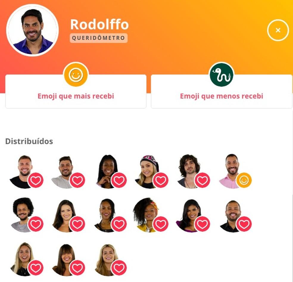 Queridômetro Rodolffo - 21/2 — Foto: Globo