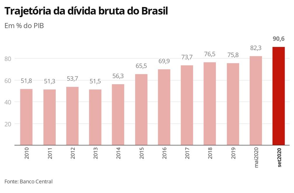 Trajetória da dívida bruta do Brasil — Foto: Economia G1