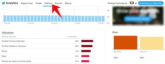 Twitter Analytics mostra perfil dos seus seguidores (Foto: Reprodução/Rodrigo Fernandes)
