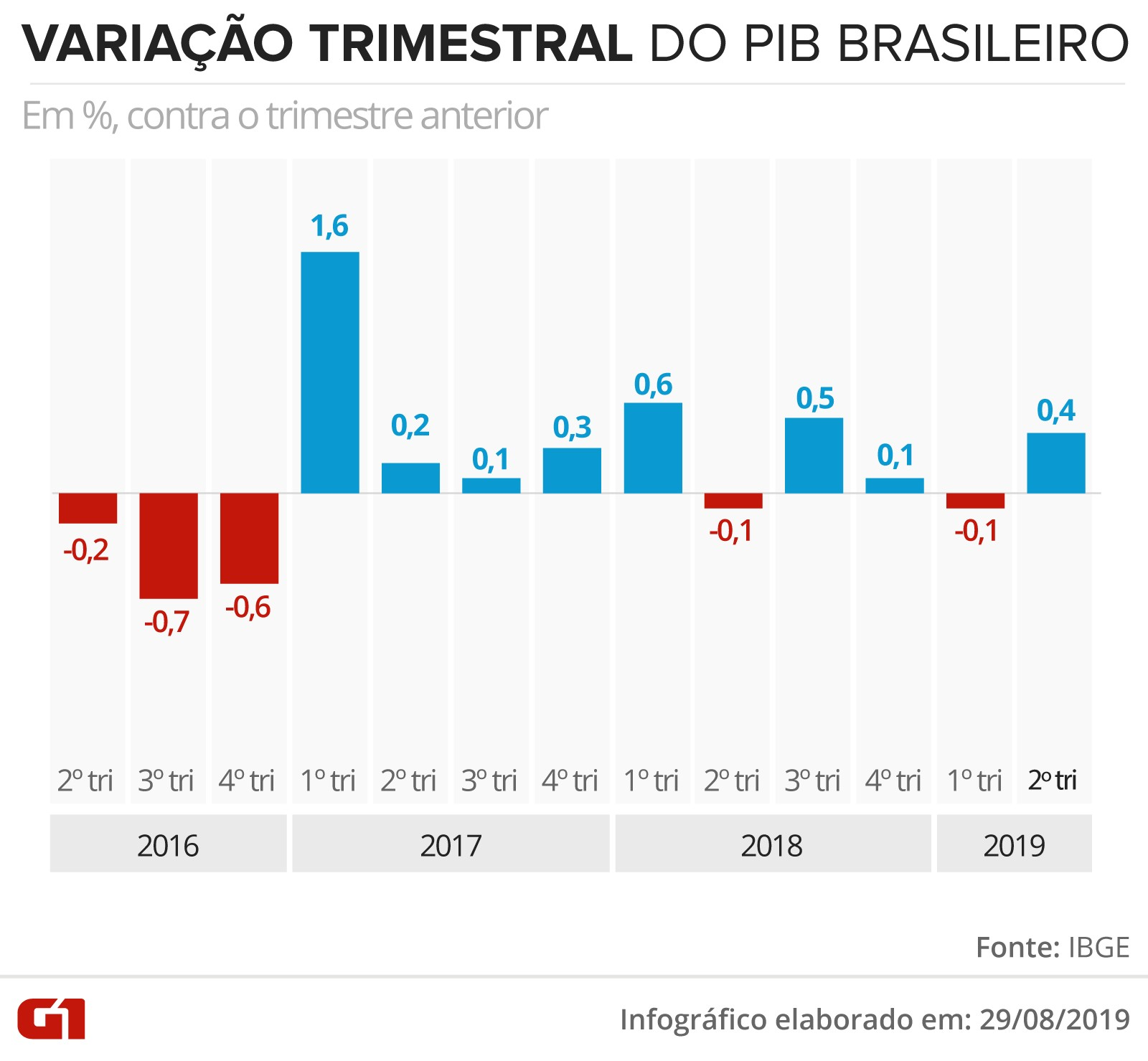 Economia brasileira caiu 0,2% em julho, aponta monitor do PIB da FGV - Notícias - Plantão Diário