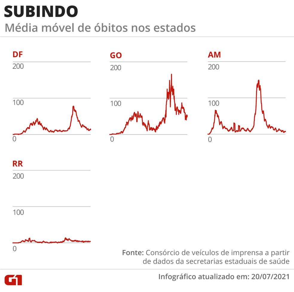 Subindo: média móvel de óbitos nos estados — Foto: G1