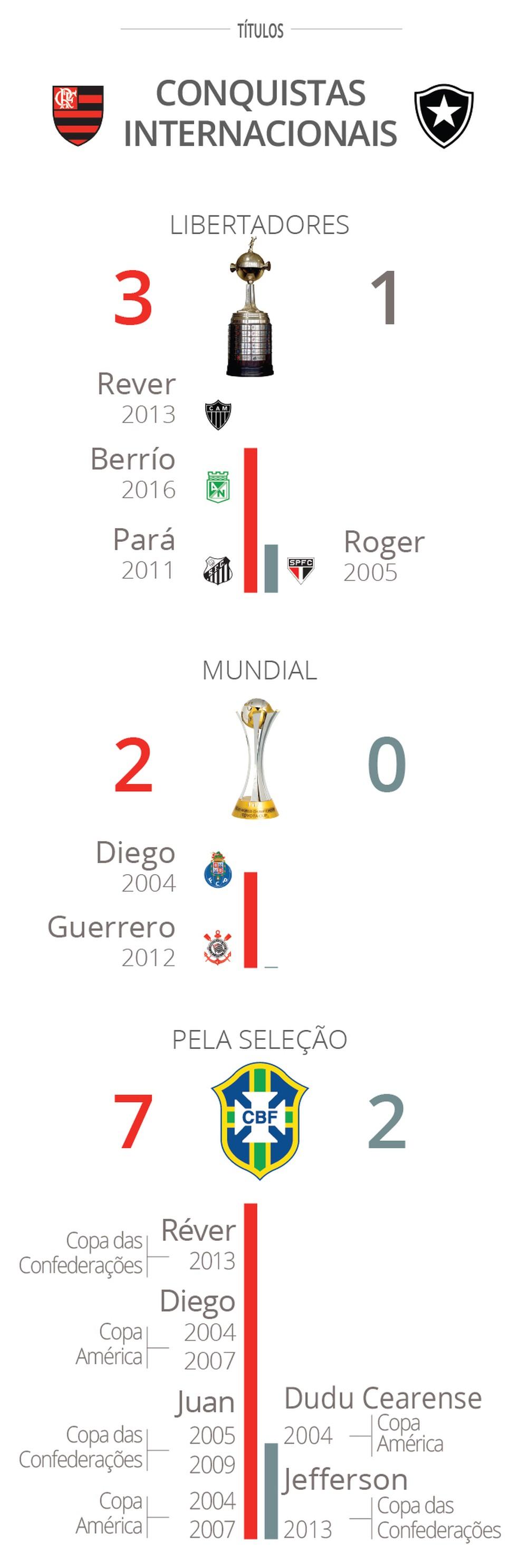 Só os títulos de Juan pela seleção brasileira superam a soma dos alvinegros em Libertadores, Mundiais e com a amarelinha (Foto: GloboEsporte.com)